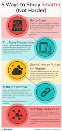 Infographic for study tips article
